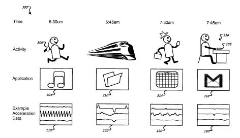 A screenshot from the patent showing someone taking different activities like jogging, taking a train, walking, and sitting at a desk, and different activities associated with each.